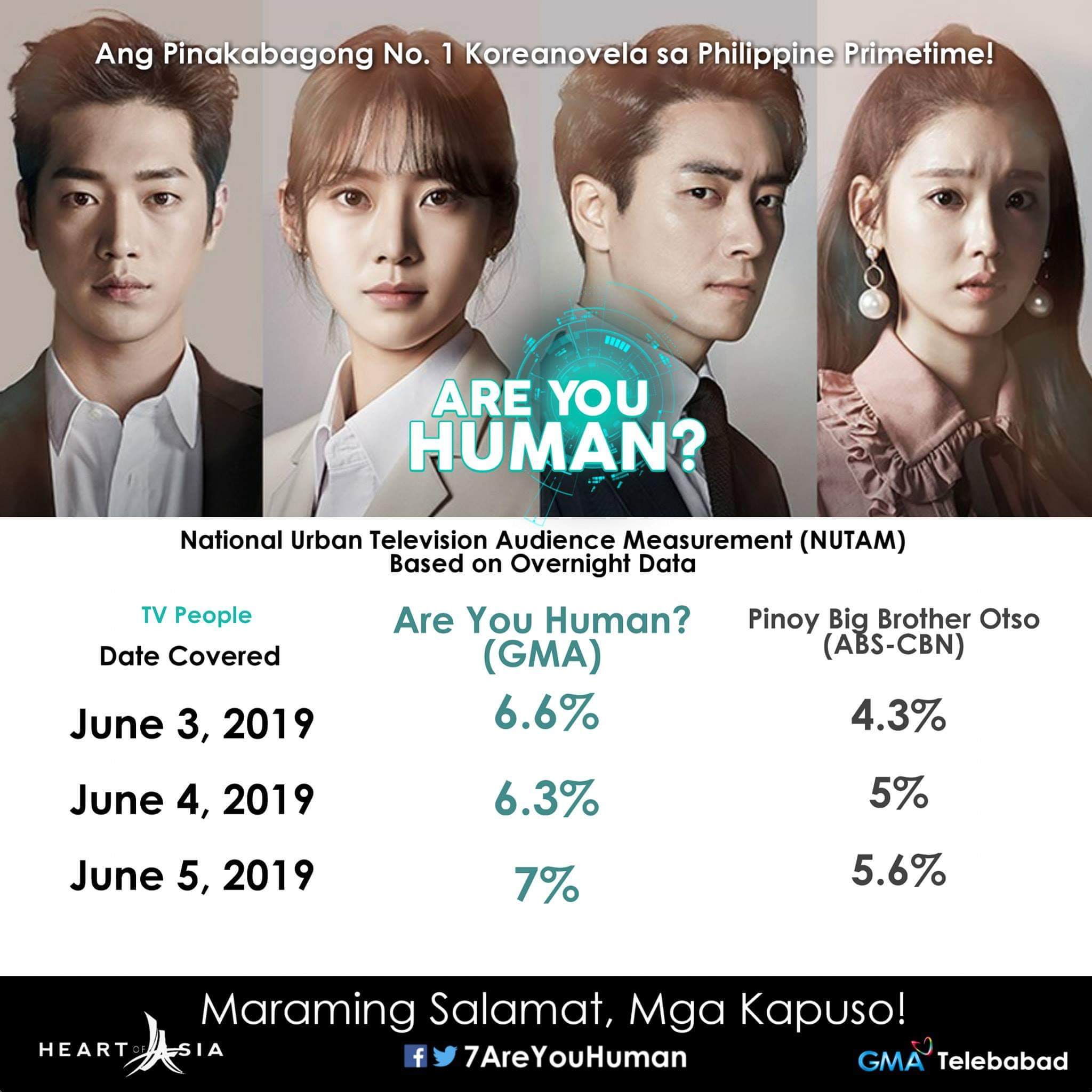 Big Brother Philippines Are You Human Ratings